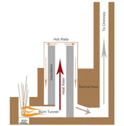 Rocket Mass Heater